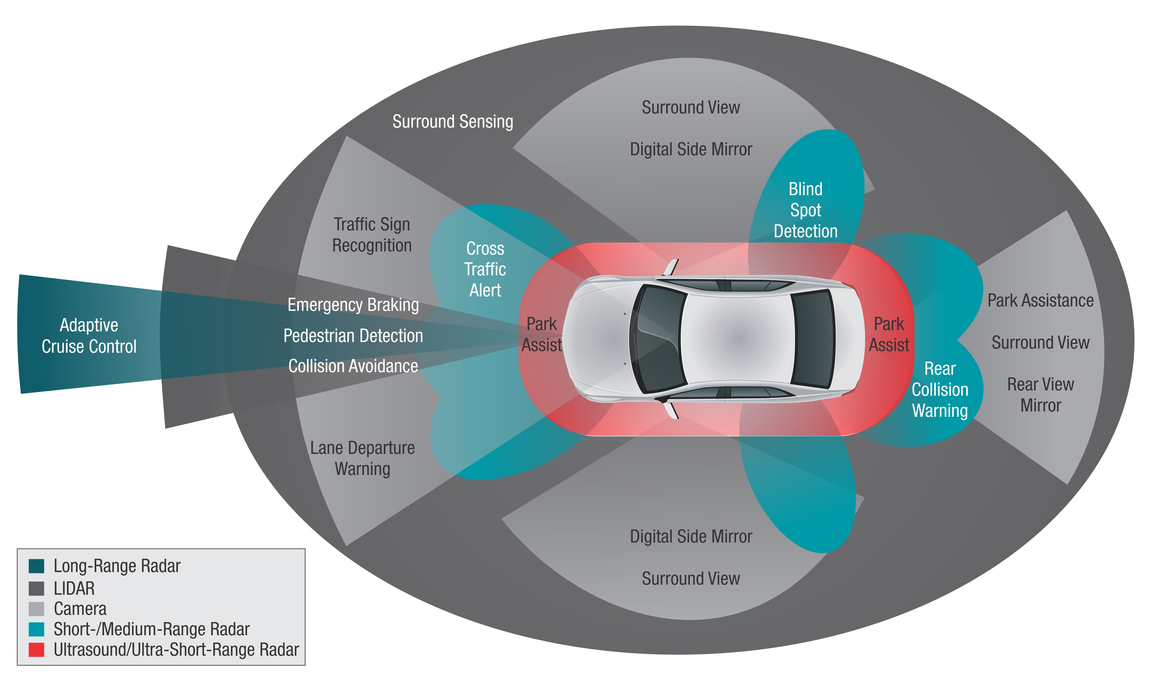 Advanced Driver Assist Systems (ADAS) Recalibration - City